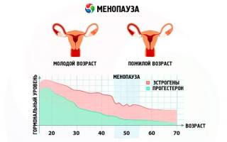 Острый цистит у пожилых женщин лечение