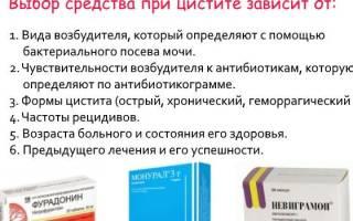 Лучшие средства при лечении цистита