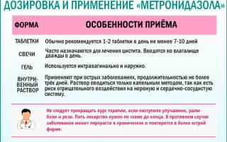 Таблетки метронидазол при цистите можно пить
